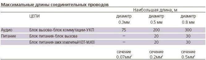 БУД-302М